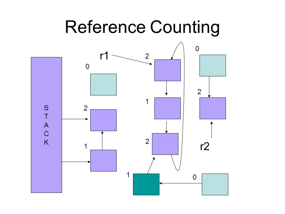 Reference Counting STACKSTACK r1 r2 0 2 1 2 1 2 1 0 0 2