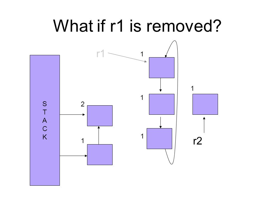 What if r1 is removed STACKSTACK r1 r2 2 1 1 1 1 1