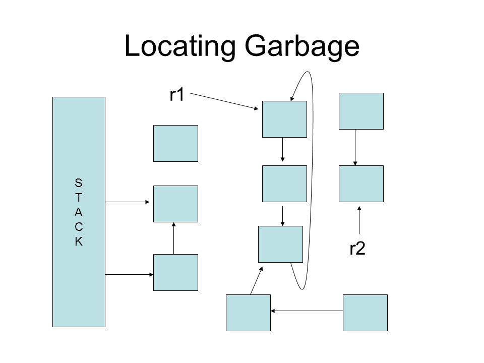 Locating Garbage r1 r2 STACKSTACK