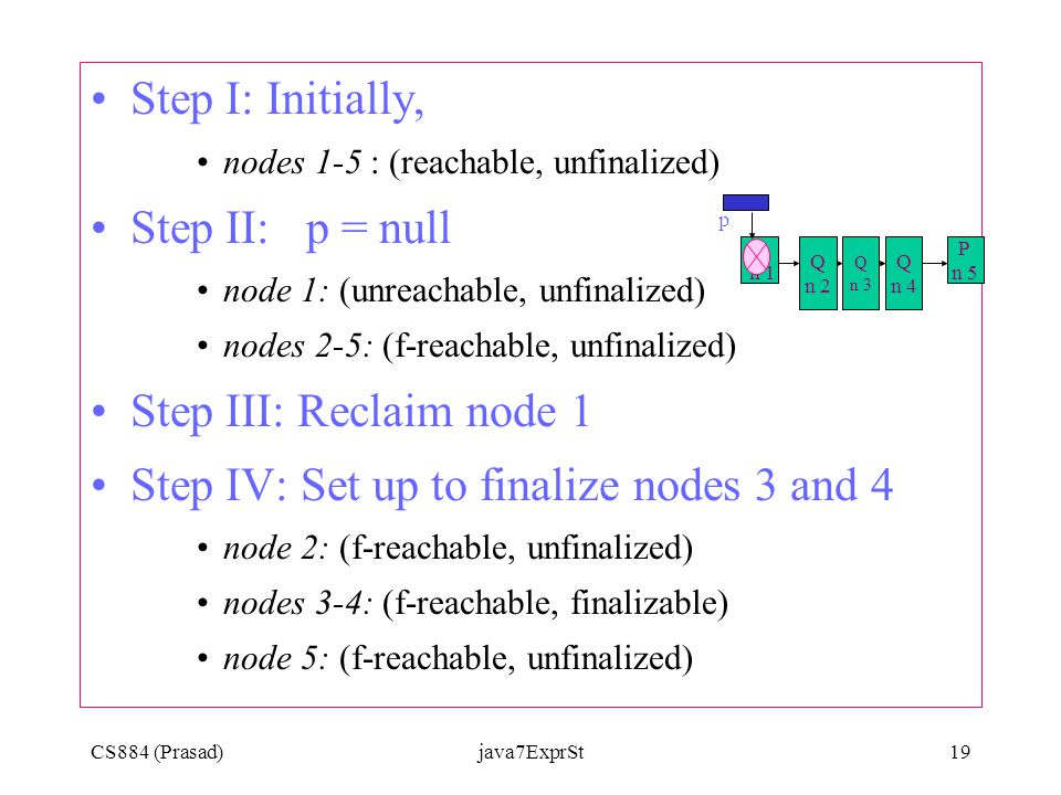 CS884 (Prasad)java7ExprSt19 Step I: Initially, nodes 1-5 : (reachable, unfinalized) Step II: p = null node 1: (unreachable, unfinalized) nodes 2-5: (f-reachable, unfinalized) Step III: Reclaim node 1 Step IV: Set up to finalize nodes 3 and 4 node 2: (f-reachable, unfinalized) nodes 3-4: (f-reachable, finalizable) node 5: (f-reachable, unfinalized) p P n 1 P n 5 Q n 2 Q n 3 Q n 4
