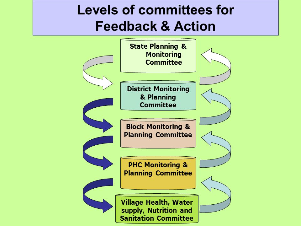 Levels of committees for Feedback & Action State Planning & Monitoring Committee District Monitoring & Planning Committee Block Monitoring & Planning Committee PHC Monitoring & Planning Committee Village Health, Water supply, Nutrition and Sanitation Committee