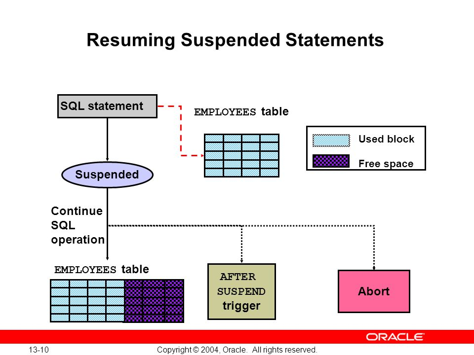 13-10 Copyright © 2004, Oracle.All rights reserved.
