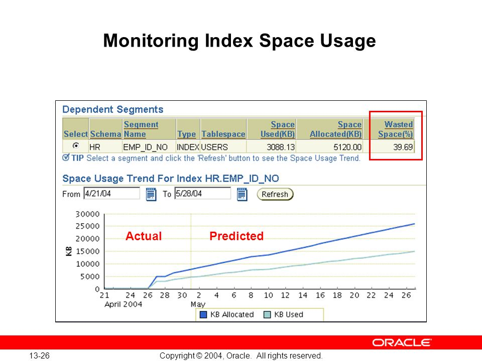 13-26 Copyright © 2004, Oracle. All rights reserved. Monitoring Index Space Usage Actual Predicted