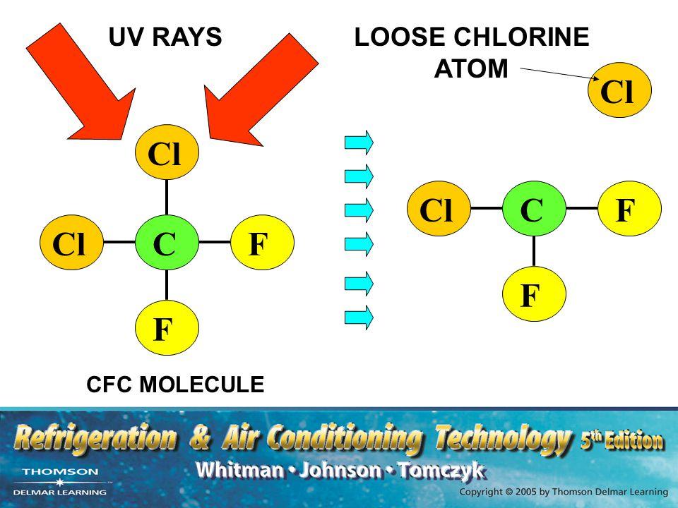 CCl F F C F F CFC MOLECULE UV RAYS LOOSE CHLORINE ATOM