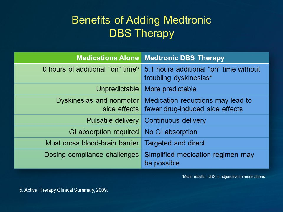 Benefits of Adding Medtronic DBS Therapy *Mean results; DBS is adjunctive to medications.