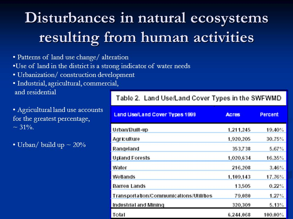 Disturbances in natural ecosystems resulting from human activities Patterns of land use change/ alteration Use of land in the district is a strong indicator of water needs Urbanization/ construction development Industrial, agricultural, commercial, and residential Agricultural land use accounts for the greatest percentage, ~ 31%.