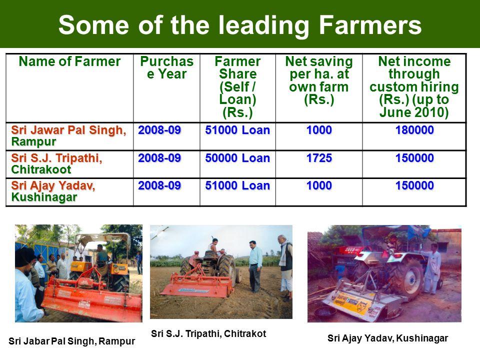 Name of FarmerPurchas e Year Farmer Share (Self / Loan) (Rs.) Net saving per ha.