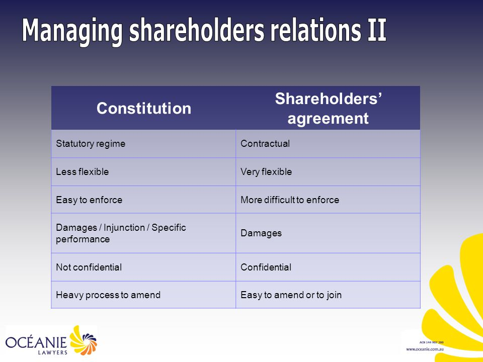 Constitution Shareholders' agreement Statutory regimeContractual Less flexibleVery flexible Easy to enforceMore difficult to enforce Damages / Injunction / Specific performance Damages Not confidentialConfidential Heavy process to amendEasy to amend or to join