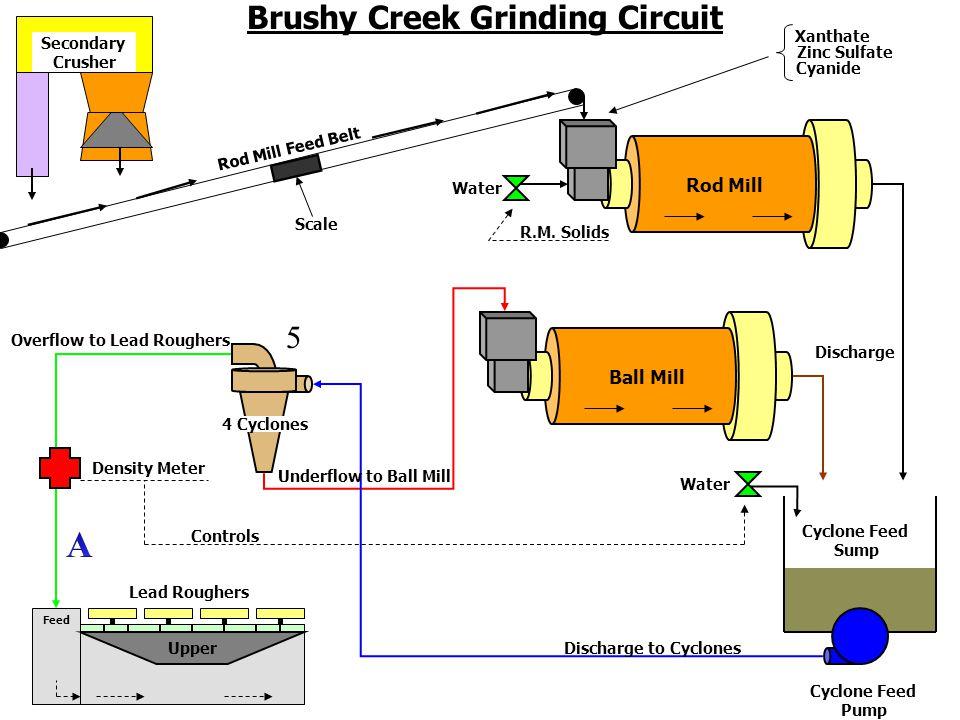 Pb Brushy Creek Lead Circuit Cyclone O.F.Tail Feed Tail Feed Roughers 1 st.