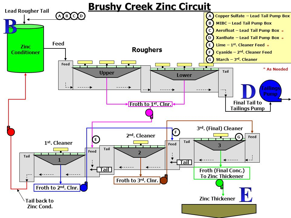 Zn Brushy Creek Zinc Circuit Zinc Conditioner Lead Rougher Tail Feed Tail Feed Tail 2 nd.