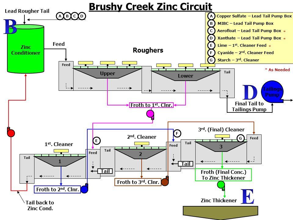 Cu Brushy Creek Copper Circuit Copper Absorber Lead 2 nd.