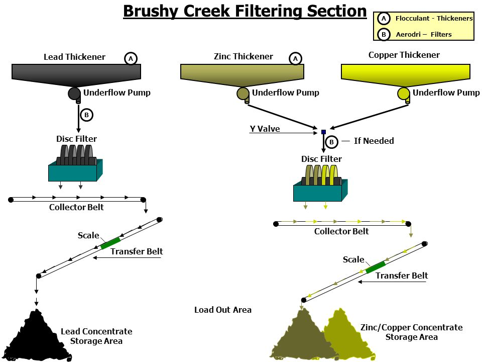 Filtering Brushy Creek Filtering Section Zinc Thickener Lead Thickener Copper Thickener Underflow Pump Disc Filter Collector Belt Transfer Belt Lead Concentrate Storage Area Scale Disc Filter Y Valve Flocculant - Thickeners Aerodri – Filters B A AA B Collector Belt Transfer Belt Scale Zinc/Copper Concentrate Storage Area Load Out Area B If Needed