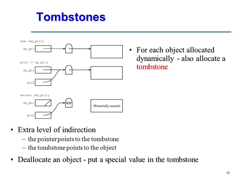 13 Tombstones Extra level of indirectionExtra level of indirection –the pointer points to the tombstone –the tombstone points to the object Deallocate an object - put a special value in the tombstoneDeallocate an object - put a special value in the tombstone For each object allocated dynamically - also allocate a tombstoneFor each object allocated dynamically - also allocate a tombstone