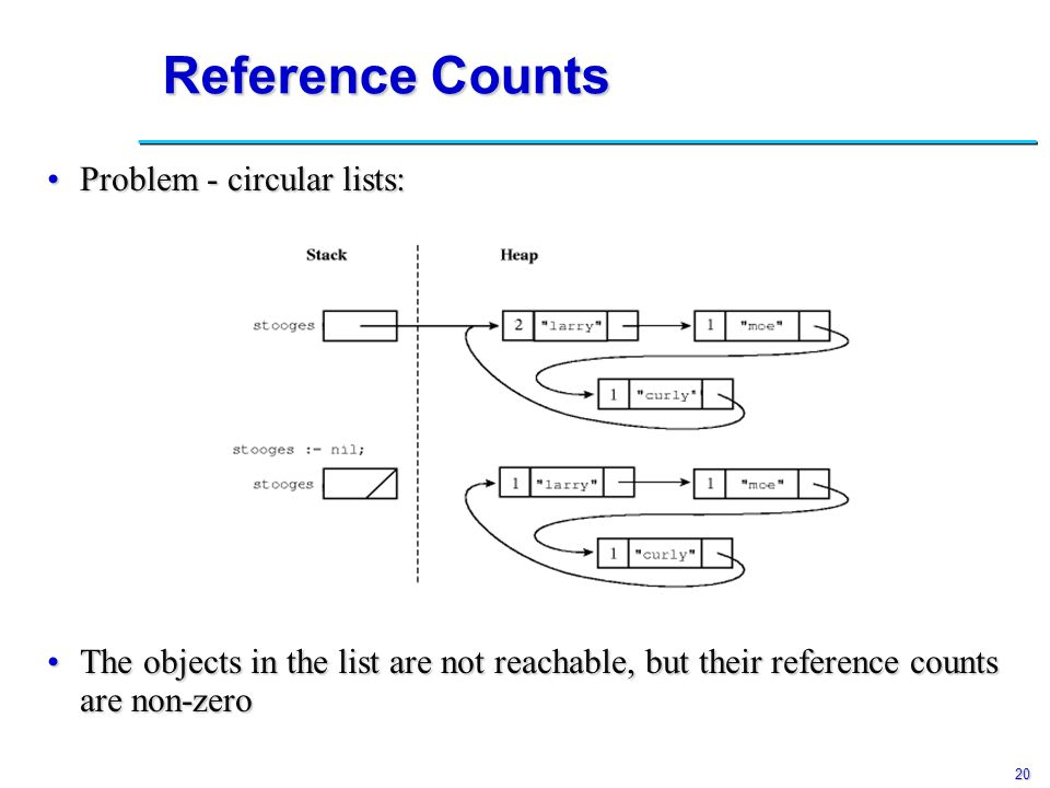 20 Reference Counts Problem - circular lists:Problem - circular lists: The objects in the list are not reachable, but their reference counts are non-zeroThe objects in the list are not reachable, but their reference counts are non-zero