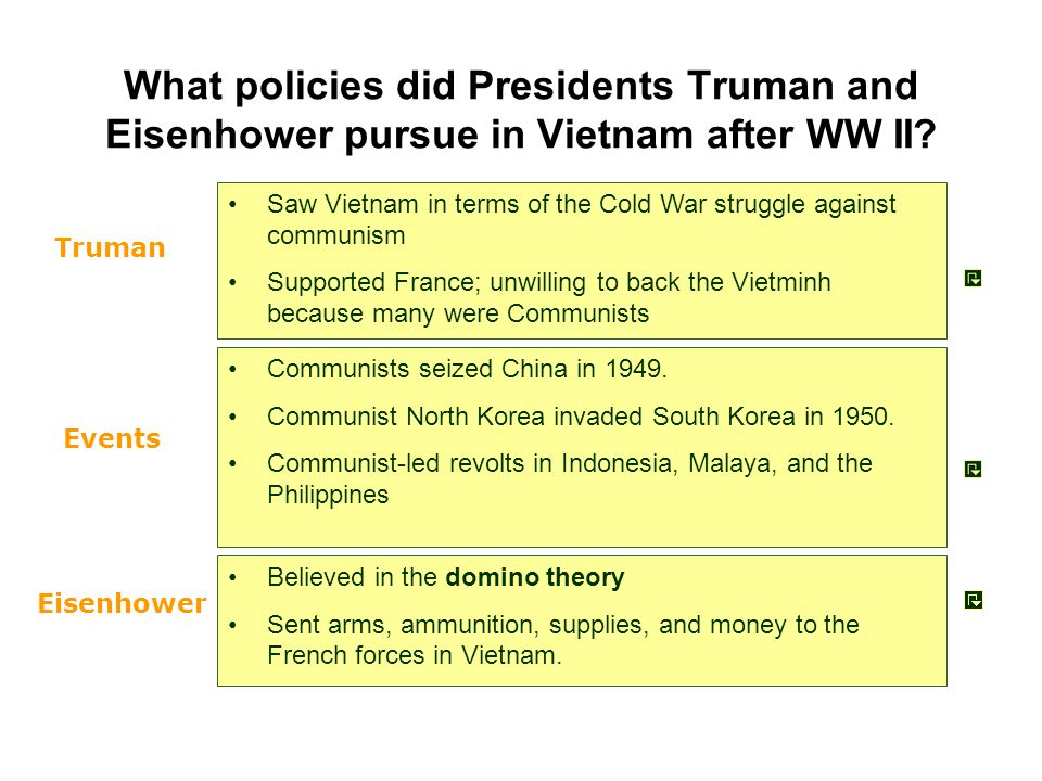 What policies did Presidents Truman and Eisenhower pursue in Vietnam after WW II? Communists seized China in 1949. Communist North Korea invaded South