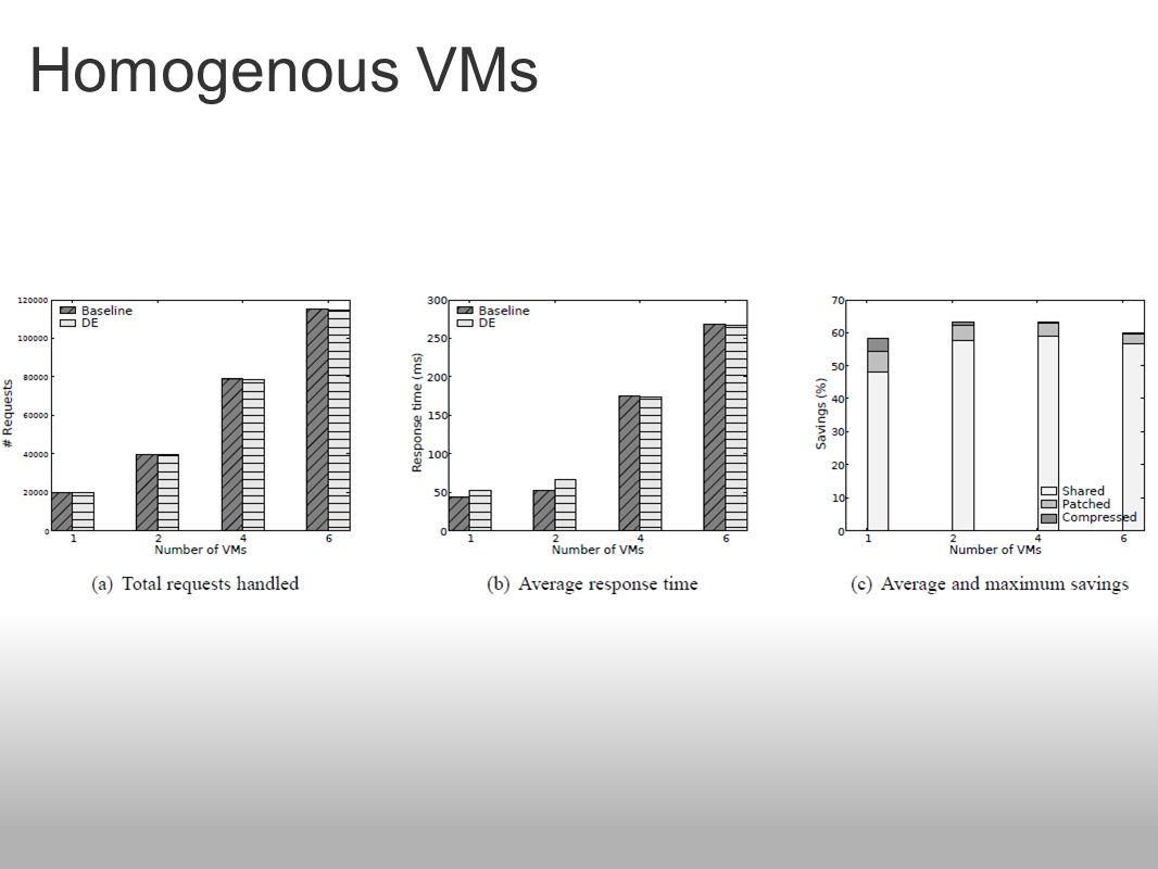 Homogenous VMs