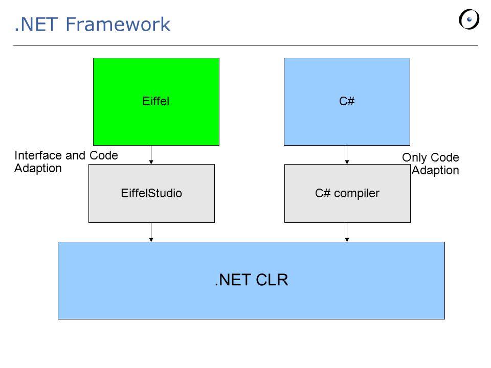 .NET Framework.NET CLR EiffelC# EiffelStudio Only Code Adaption Interface and Code Adaption C# compiler