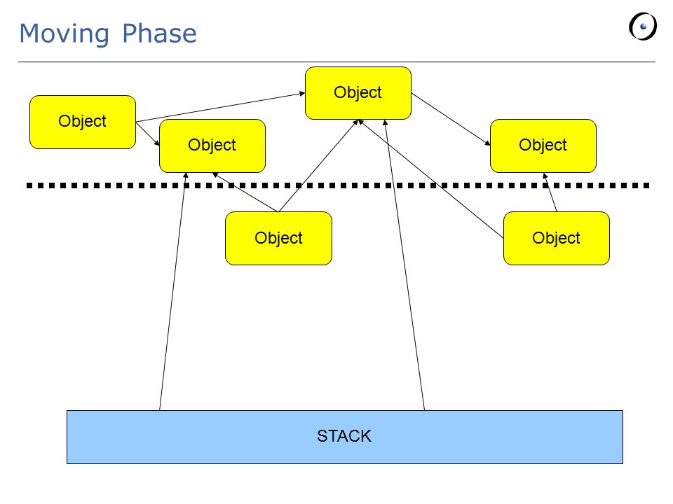 Moving Phase STACK Object