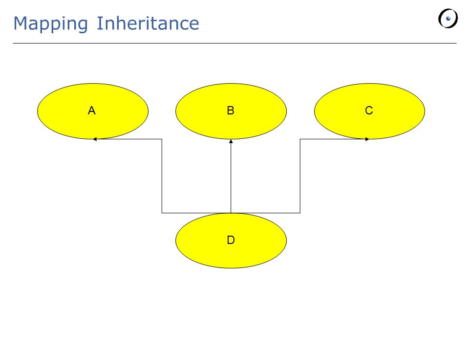 Mapping Inheritance ABC D