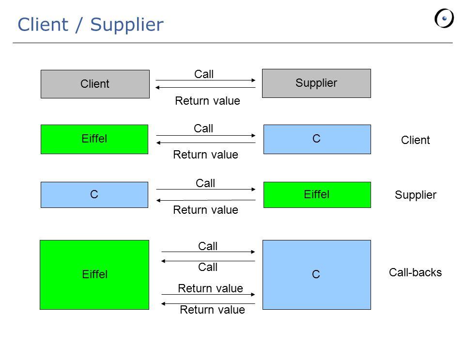 Client / Supplier Client Supplier Call Return value EiffelC Call Return value Client CEiffel Call Return value Supplier EiffelC Call Return value Call Return value Call-backs