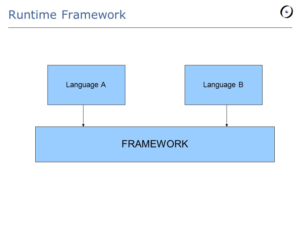Runtime Framework FRAMEWORK Language ALanguage B
