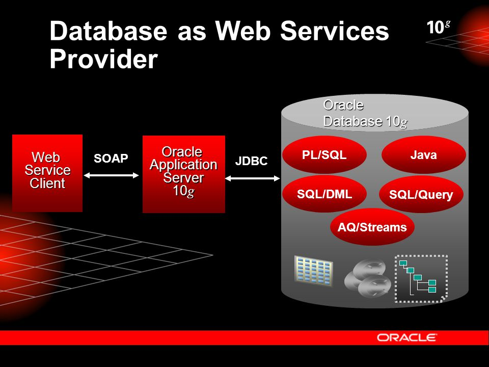 Database as Web Services Provider SOAP J2EE (Business Logic) Oracle9iAS Web Services Framework WebServiceClient Data Data Logic AQ/Streams SQL/Query SQL/DML JavaPL/SQL OracleApplicationServer 10 g JDBC Oracle Database 10 g