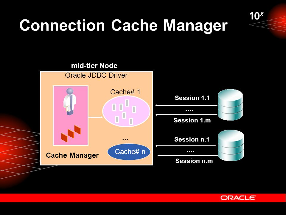 Connection Cache Manager Cache Manager Oracle JDBC Driver...