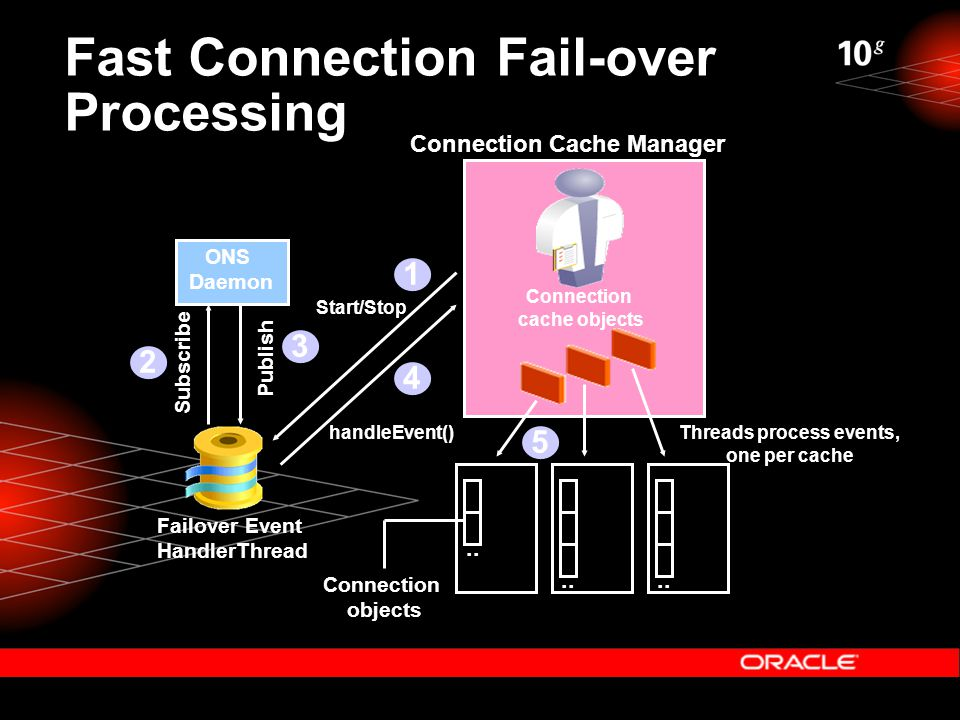 Fast Connection Fail-over Processing ONS Daemon Failover Event HandlerThread Subscribe Publish Connection Cache Manager Start/Stop Connection cache objects..
