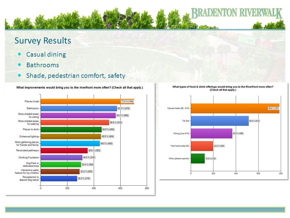 Survey Results Casual dining Bathrooms Shade, pedestrian comfort, safety