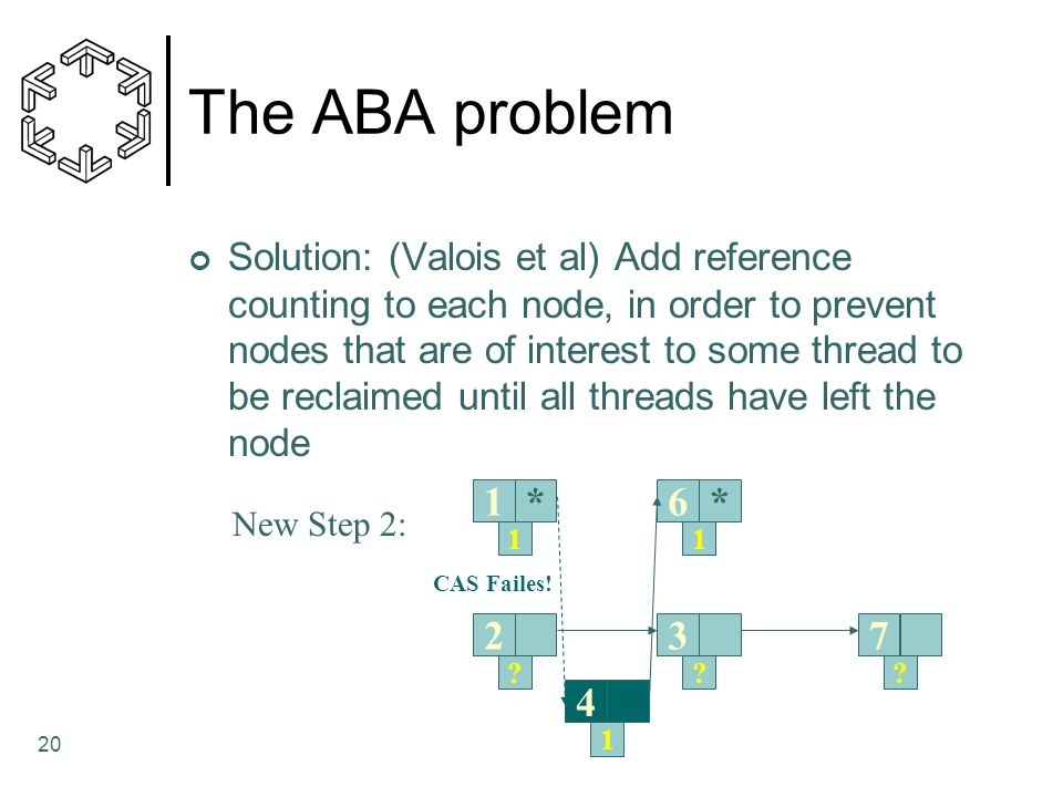 20 The ABA problem Solution: (Valois et al) Add reference counting to each node, in order to prevent nodes that are of interest to some thread to be reclaimed until all threads have left the node 1*6* 273 4 11 ??.