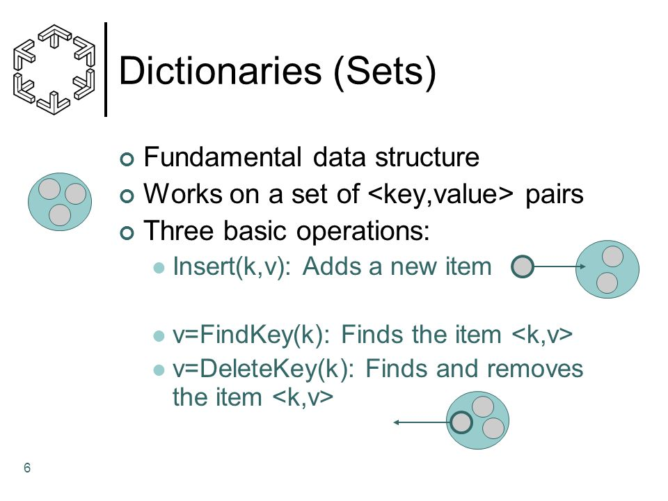 6 Dictionaries (Sets) Fundamental data structure Works on a set of pairs Three basic operations: Insert(k,v): Adds a new item v=FindKey(k): Finds the item v=DeleteKey(k): Finds and removes the item