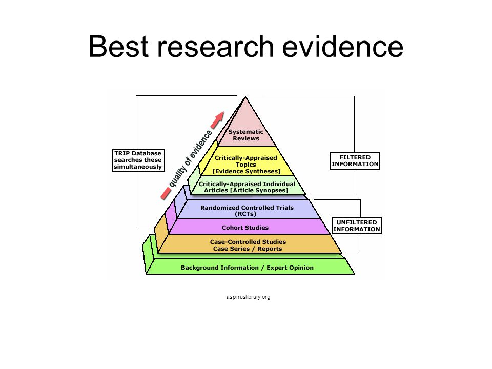 Best research evidence aspiruslibrary.org
