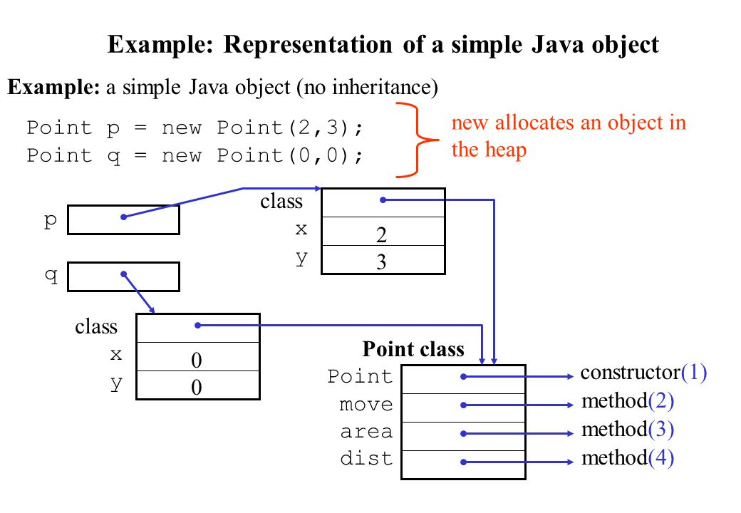 Example: Representation of a simple Java object Example: a simple Java object (no inheritance) Point class Point move area dist constructor(1) method(