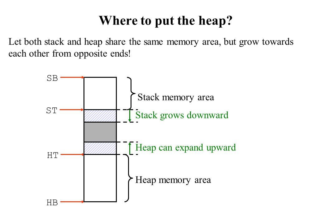Where to put the heap? Let both stack and heap share the same memory area, but grow towards each other from opposite ends! ST SB HB HT Stack memory ar