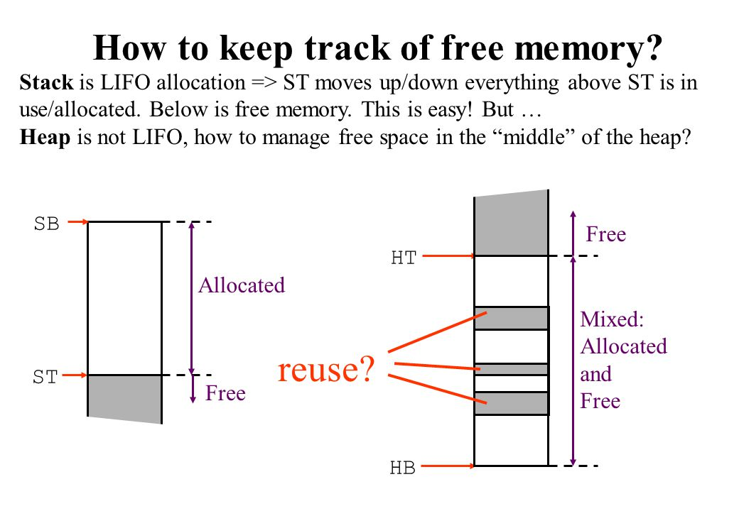 How to keep track of free memory? Stack is LIFO allocation => ST moves up/down everything above ST is in use/allocated. Below is free memory. This is