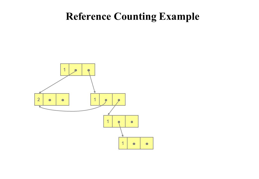 01 0 0 0 Reference Counting Example 1 2 1 1