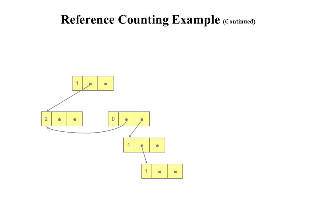 2 1 1 1 Reference Counting Example (Continued) 0 1