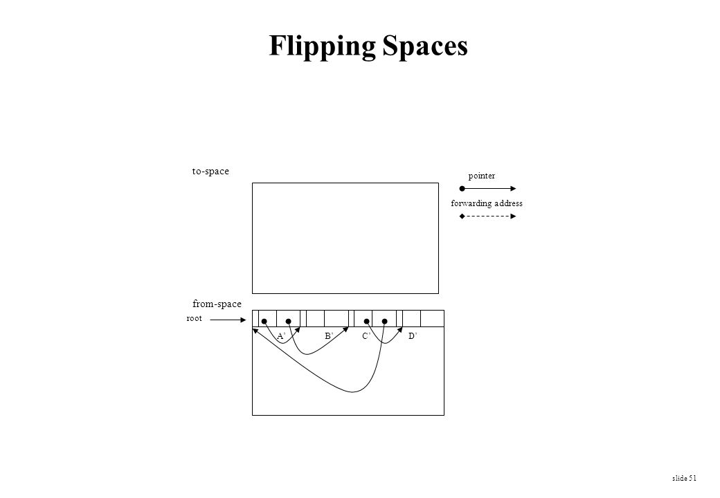 slide 51 Flipping Spaces to-space from-space forwarding address pointer A'B'C'D' root