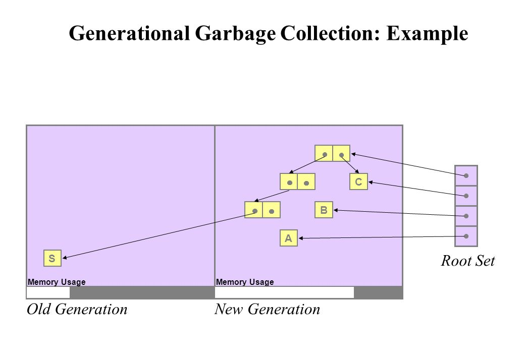 Generational Garbage Collection: Example Old GenerationNew Generation Root Set S A B C Memory Usage