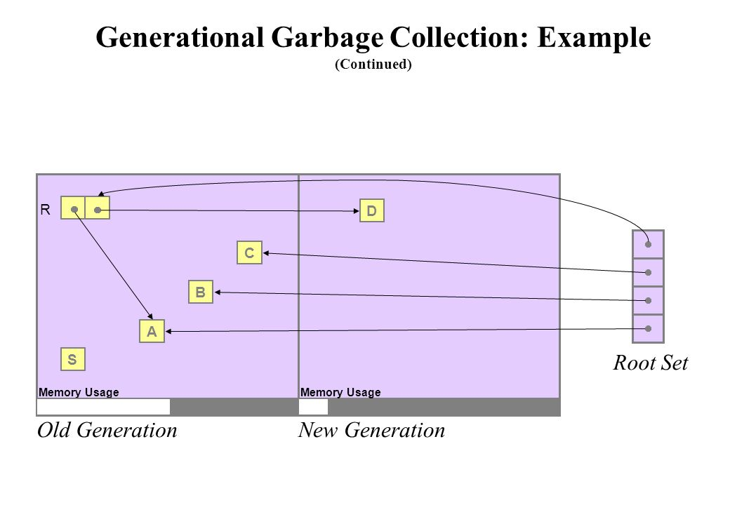 Generational Garbage Collection: Example (Continued) Old GenerationNew Generation Root Set S A B C Memory Usage R D