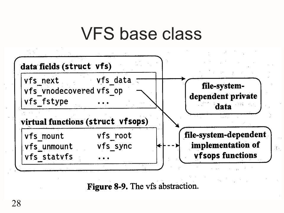 28 VFS base class