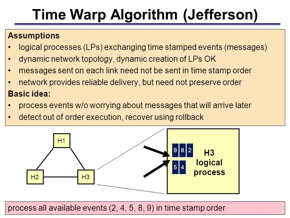 Time Warp Algorithm (Jefferson) Assumptions logical processes (LPs) exchanging time stamped events (messages) dynamic network topology, dynamic creation of LPs OK messages sent on each link need not be sent in time stamp order network provides reliable delivery, but need not preserve order Basic idea: process events w/o worrying about messages that will arrive later detect out of order execution, recover using rollback process all available events (2, 4, 5, 8, 9) in time stamp order 982 45 H3 logical process H3H2 H1