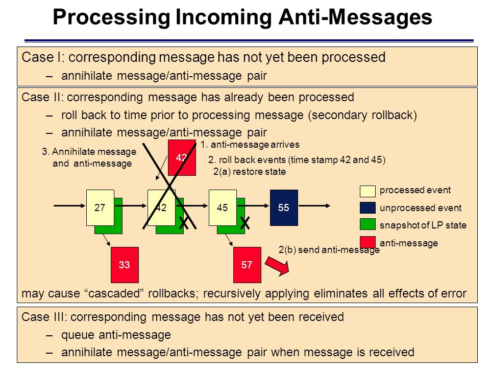 Case II: corresponding message has already been processed –roll back to time prior to processing message (secondary rollback) –annihilate message/anti-message pair processed event unprocessed event snapshot of LP state anti-message may cause cascaded rollbacks; recursively applying eliminates all effects of error Processing Incoming Anti-Messages Case I: corresponding message has not yet been processed –annihilate message/anti-message pair 42 1.