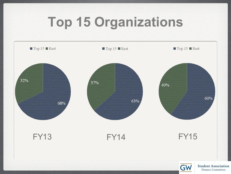 Top 15 Organizations FY13 FY14 FY15