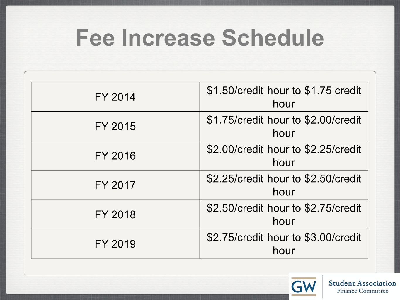 FY 2014 $1.50/credit hour to $1.75 credit hour FY 2015 $1.75/credit hour to $2.00/credit hour FY 2016 $2.00/credit hour to $2.25/credit hour FY 2017 $2.25/credit hour to $2.50/credit hour FY 2018 $2.50/credit hour to $2.75/credit hour FY 2019 $2.75/credit hour to $3.00/credit hour Fee Increase Schedule