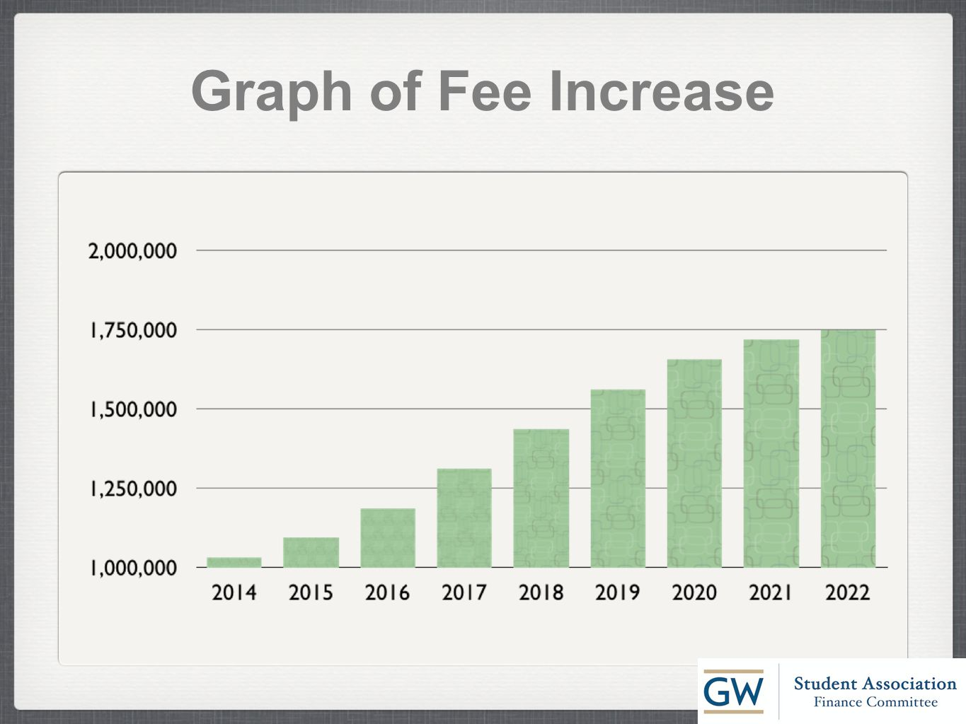 Graph of Fee Increase