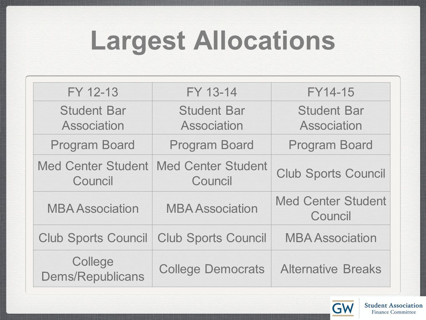 Largest Allocations FY 12-13FY 13-14FY14-15 Student Bar Association Program Board Med Center Student Council Club Sports Council MBA Association Med Center Student Council Club Sports Council MBA Association College Dems/Republicans College DemocratsAlternative Breaks