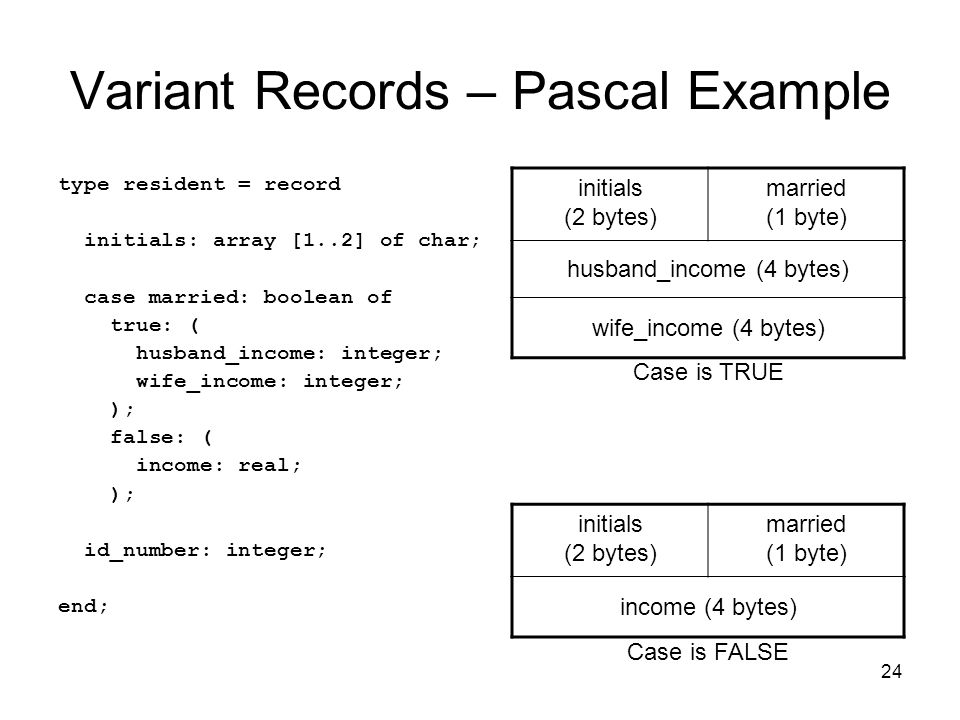24 Variant Records – Pascal Example type resident = record initials: array [1..2] of char; case married: boolean of true: ( husband_income: integer; wife_income: integer; ); false: ( income: real; ); id_number: integer; end; initials (2 bytes) married (1 byte) husband_income (4 bytes) wife_income (4 bytes) initials (2 bytes) married (1 byte) income (4 bytes) Case is TRUE Case is FALSE