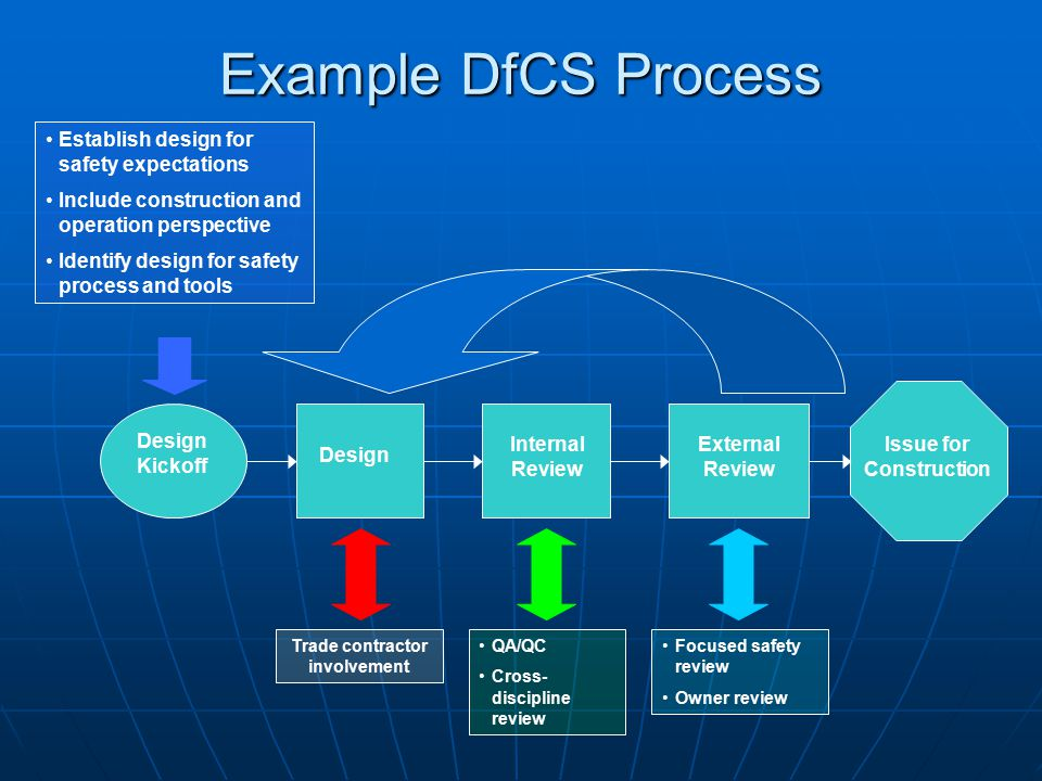 Example DfCS Process Design Kickoff Design Internal Review Issue for Construction External Review Trade contractor involvement Establish design for safety expectations Include construction and operation perspective Identify design for safety process and tools QA/QC Cross- discipline review Focused safety review Owner review