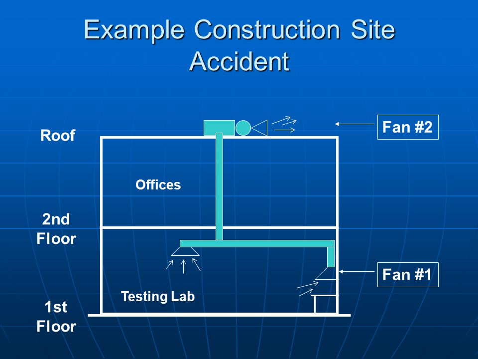 Fan #2 Fan #1 Roof 2nd Floor 1st Floor Testing Lab Offices Example Construction Site Accident